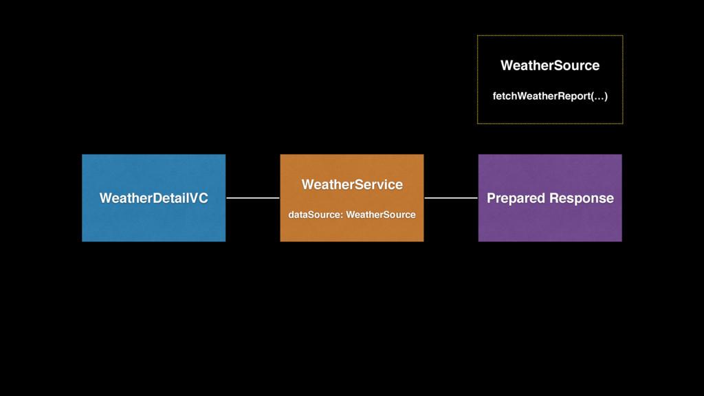 WeatherDetailVC WeatherService dataSource: Weat...