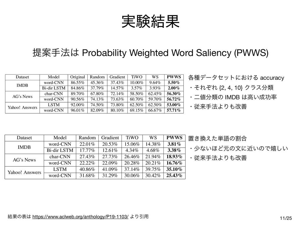 ࣮ݧ݁Ռ Dataset Model Original Random Gradient TiW...