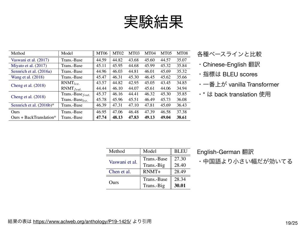 ࣮ݧ݁Ռ 19 Method Model MT06 MT02 MT03 MT04 MT05 M...
