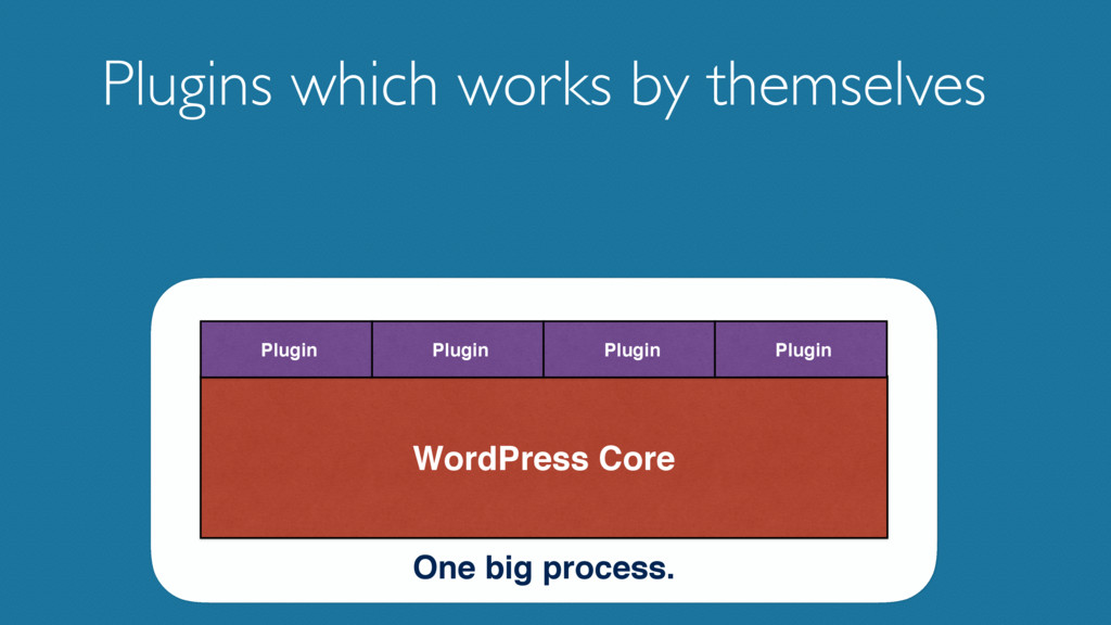 Plugins which works by themselves WordPress Cor...