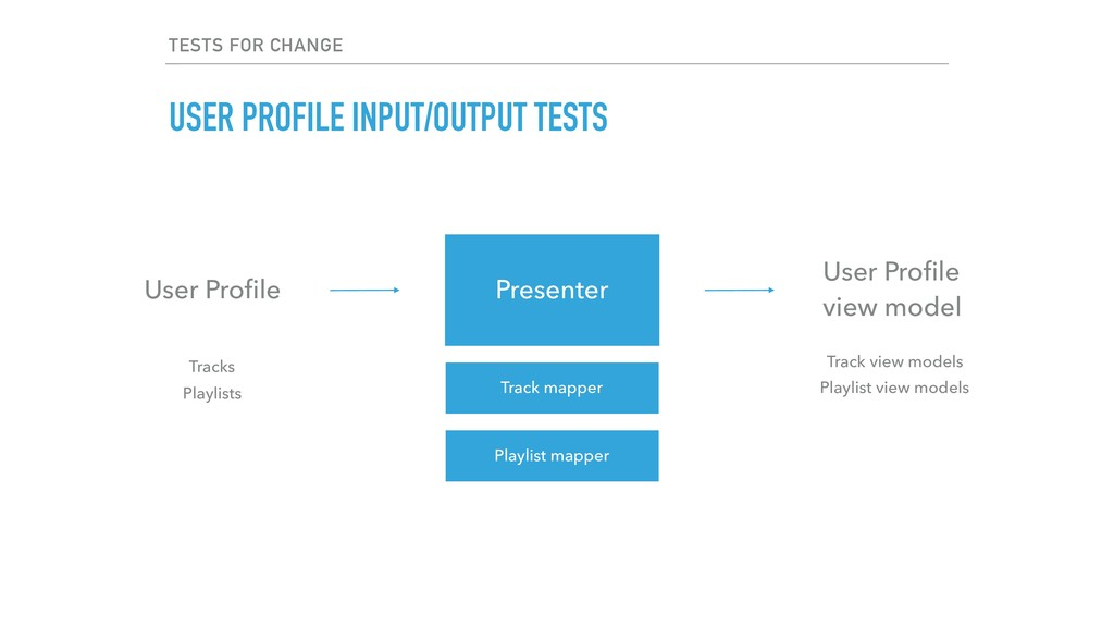 TESTS FOR CHANGE USER PROFILE INPUT/OUTPUT TEST...