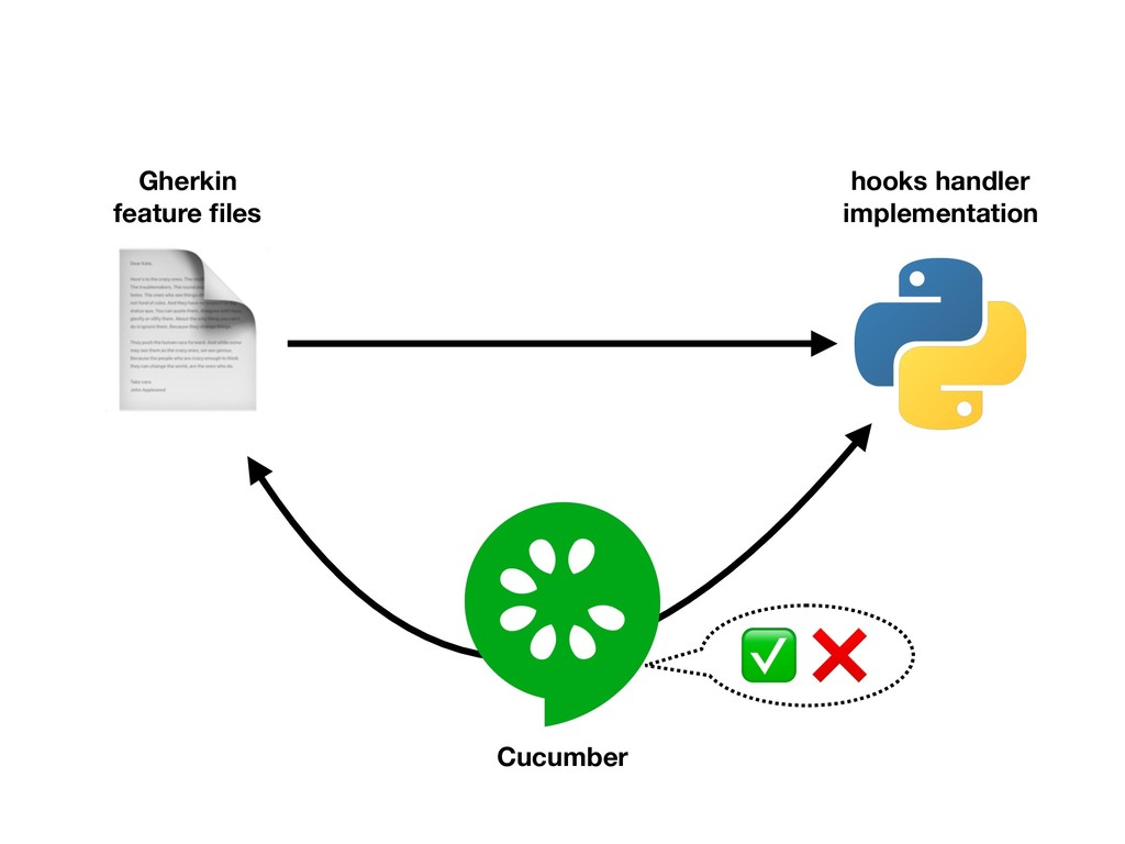 Gherkin feature files Cucumber hooks handler im...