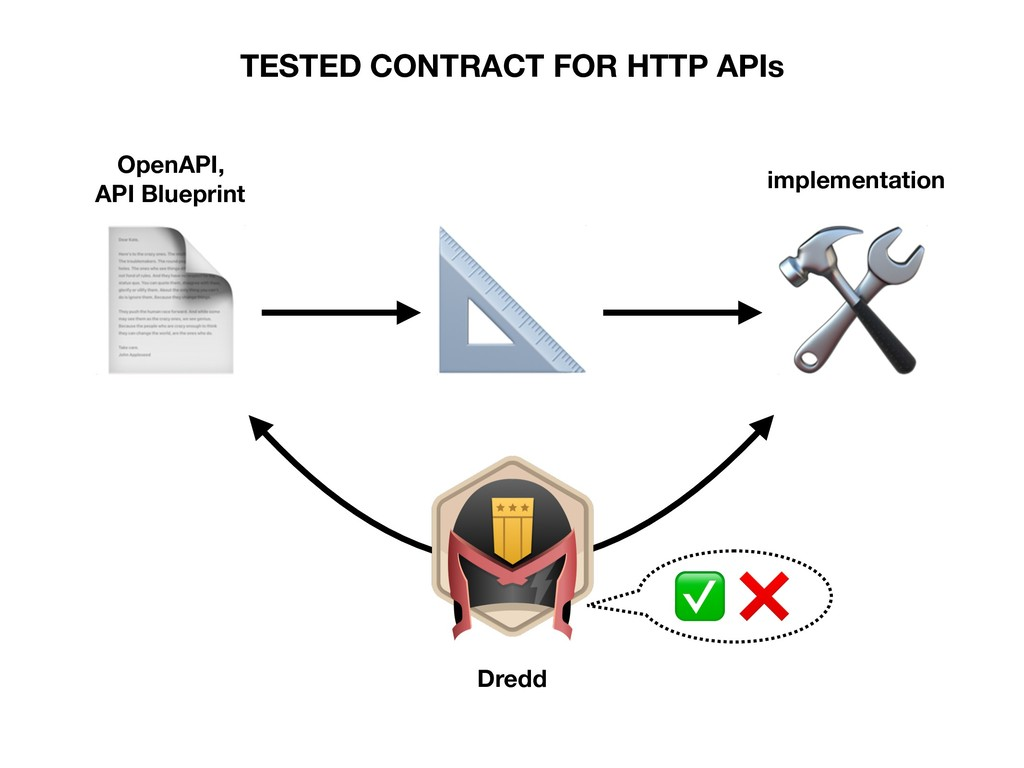OpenAPI, API Blueprint Dredd implementation ...