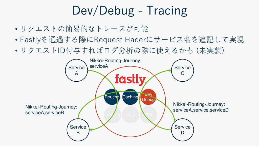 • F D I D • ) ( ( ( • F D H R Routing Caching D...
