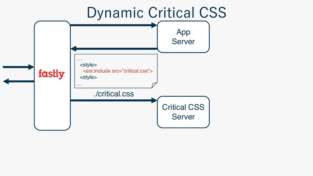 App Server Critical CSS Server ./critical.css …...