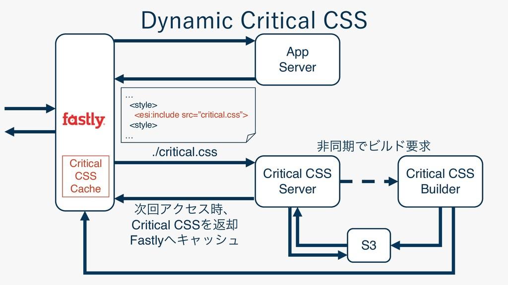 App Server ./critical.css S3 Critical CSS Serve...