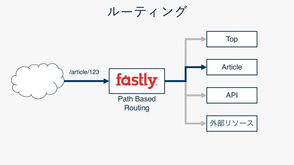 Top Article API ֎෦Ϧιʔε /article/123 Path...