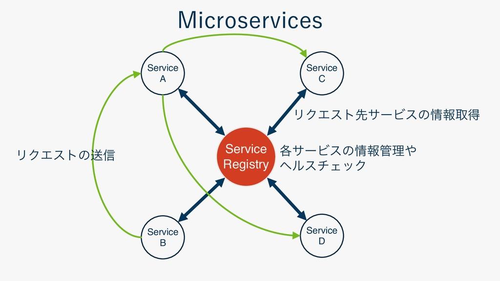 Service A Service C Service B Ser...