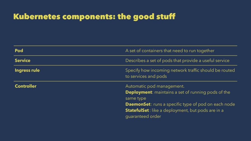 Kubernetes components: the good stuff Pod A se...