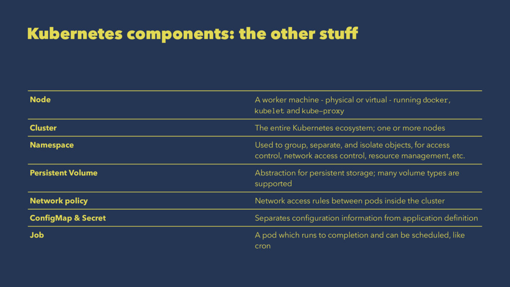 Kubernetes components: the other stuff Node A w...