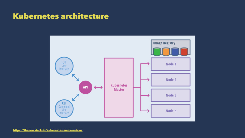 Kubernetes architecture https://thenewstack.io/...