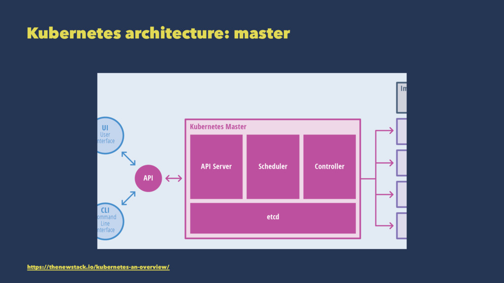 Kubernetes architecture: master https://thenews...