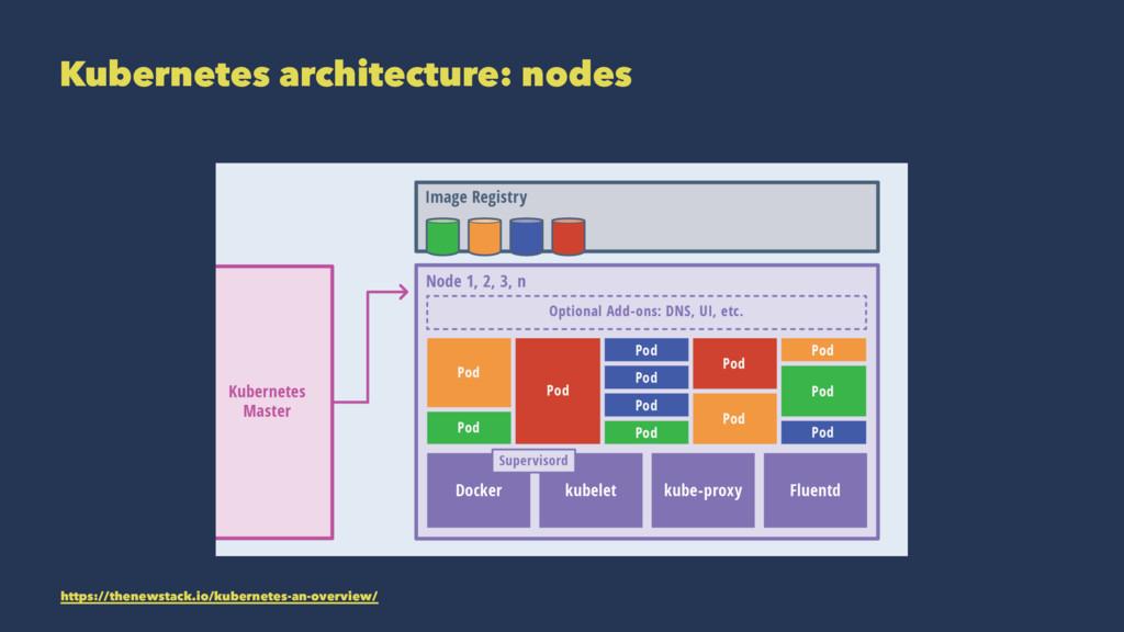 Kubernetes architecture: nodes https://thenewst...
