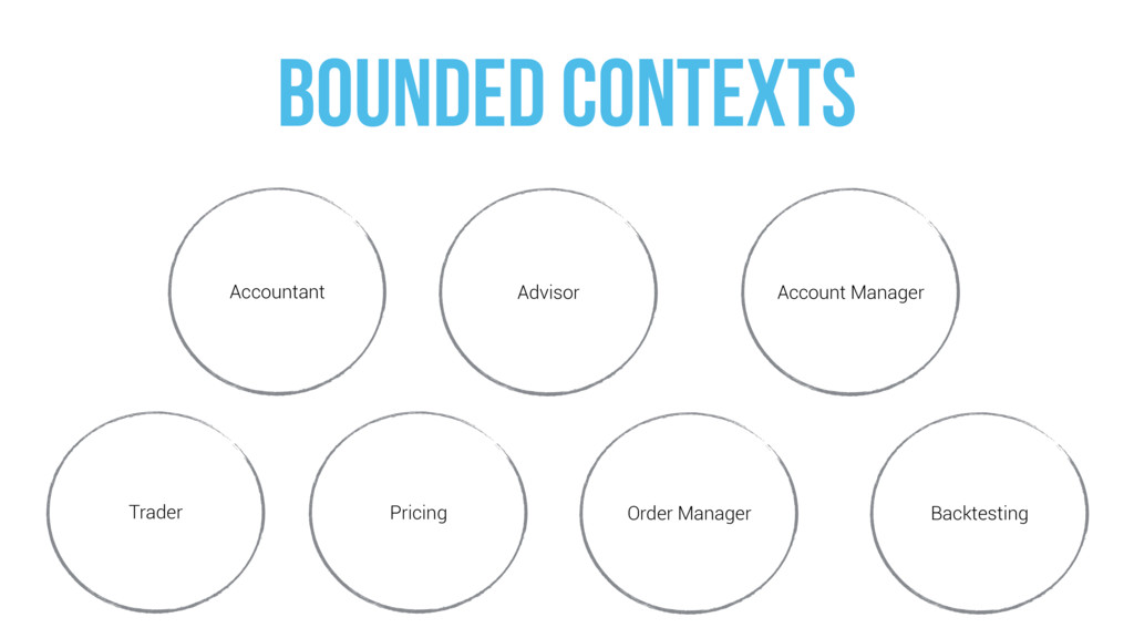 BOUNDED CONTEXTs Advisor Accountant Order Manag...