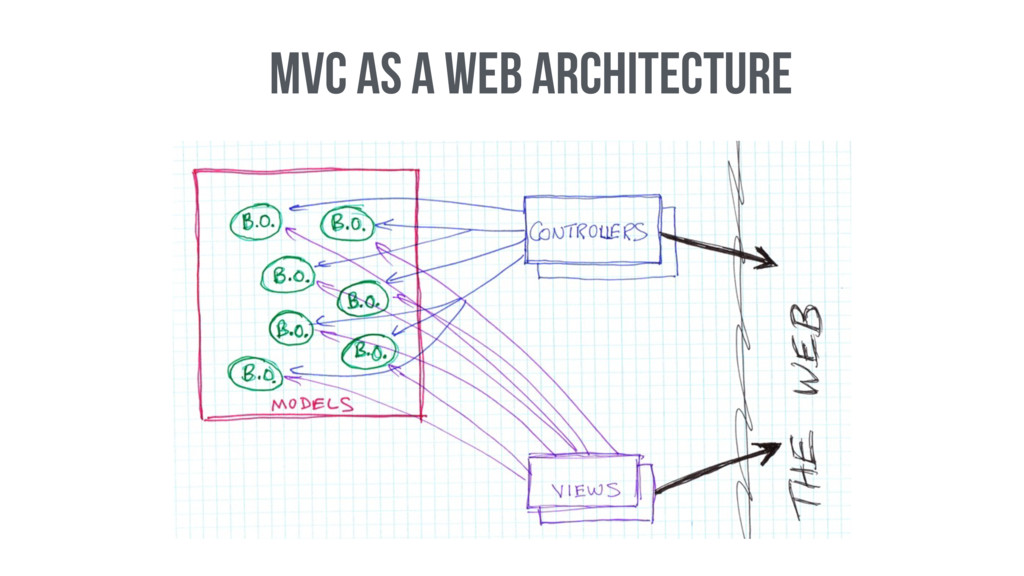 MVC as a Web architecture