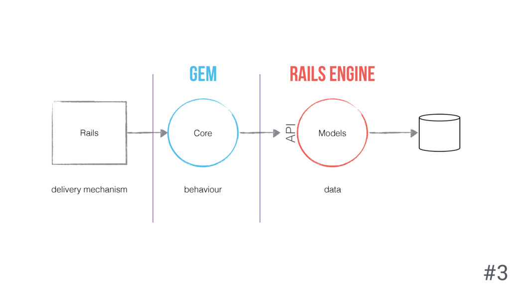 Models Core Rails delivery mechanism behaviour ...