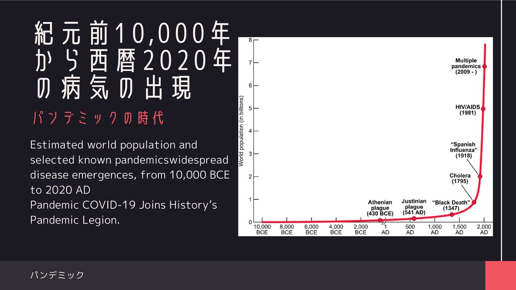 Estimated world population and selected known p...