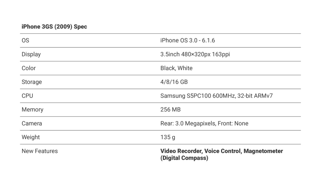 iPhone 3GS (2009) Spec OS iPhone OS 3.0 - 6.1.6...