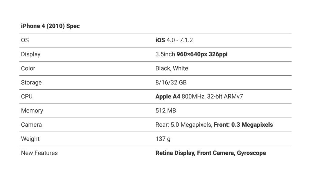 iPhone 4 (2010) Spec OS iOS 4.0 - 7.1.2 Display...