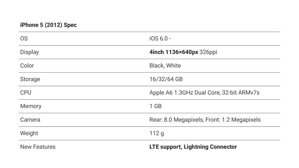 iPhone 5 (2012) Spec OS iOS 6.0 - Display 4inch...