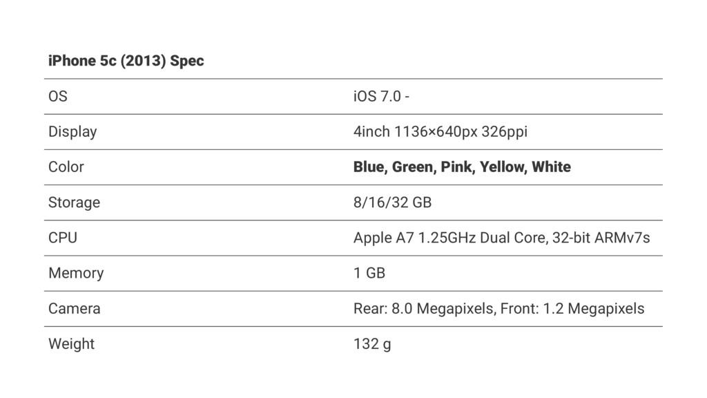 iPhone 5c (2013) Spec OS iOS 7.0 - Display 4inc...