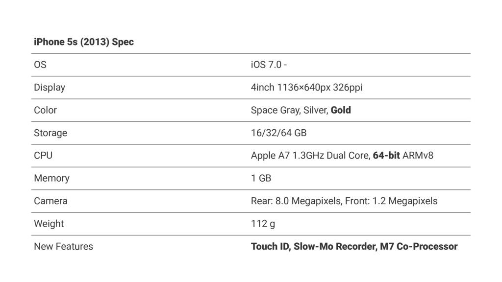 iPhone 5s (2013) Spec OS iOS 7.0 - Display 4inc...