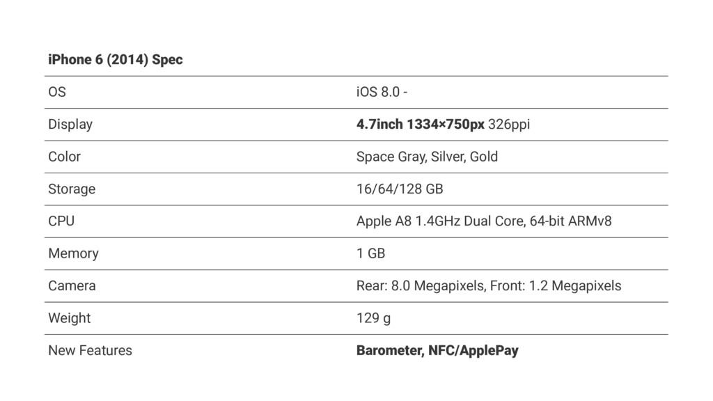 iPhone 6 (2014) Spec OS iOS 8.0 - Display 4.7in...