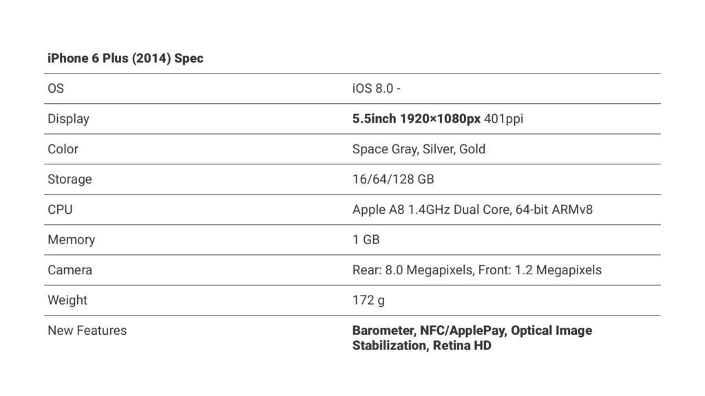 iPhone 6 Plus (2014) Spec OS iOS 8.0 - Display ...
