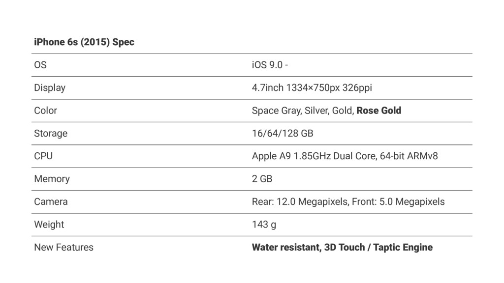 iPhone 6s (2015) Spec OS iOS 9.0 - Display 4.7i...
