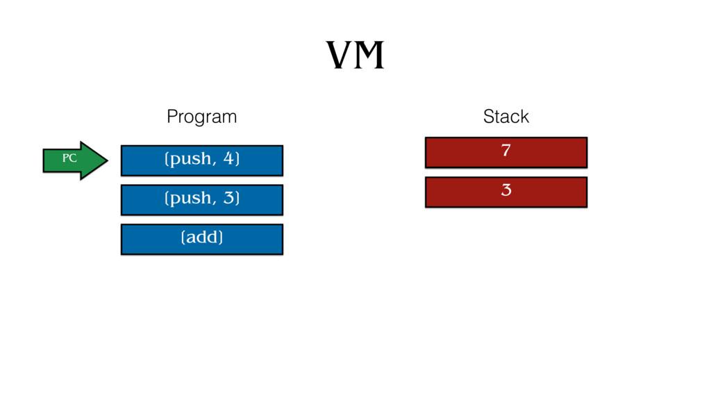 VM [push, 4] [push, 3] [add] PC Program Stack 4...