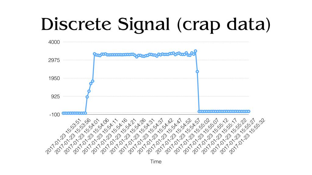 Discrete Signal (crap data) -100 925 1950 2975 ...
