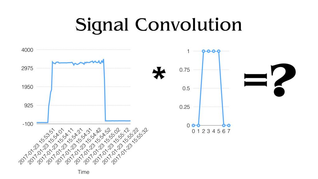 Signal Convolution -100 925 1950 2975 4000 Time...
