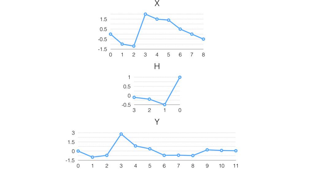 X -1.5 -0.5 0.5 1.5 0 1 2 3 4 5 6 7 8 H -0.5 0 ...