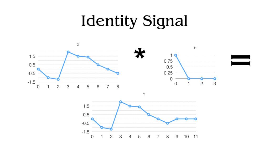 Identity Signal X -1.5 -0.5 0.5 1.5 0 1 2 3 4 5...