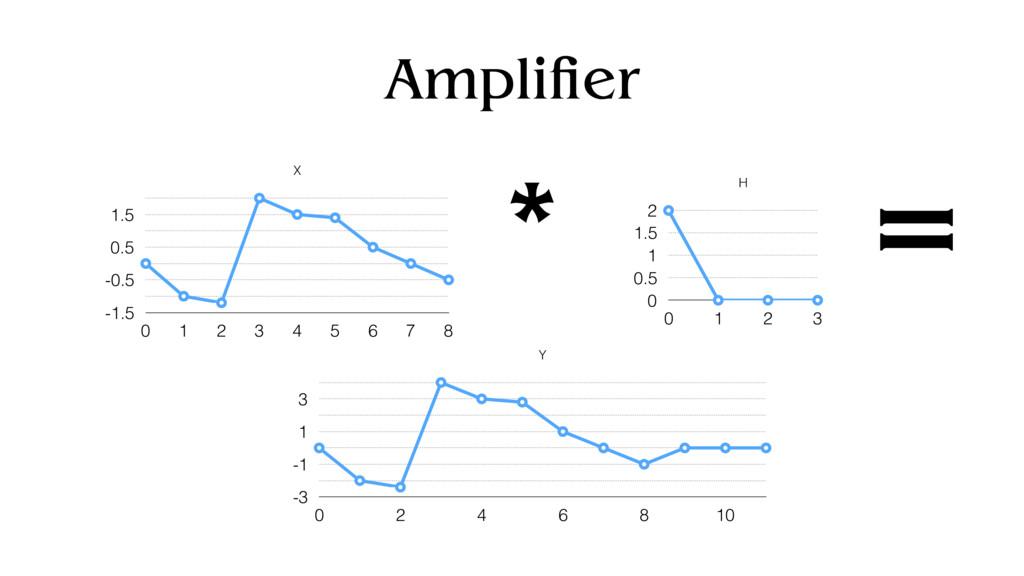 Amplifier X -1.5 -0.5 0.5 1.5 0 1 2 3 4 5 6 7 8...