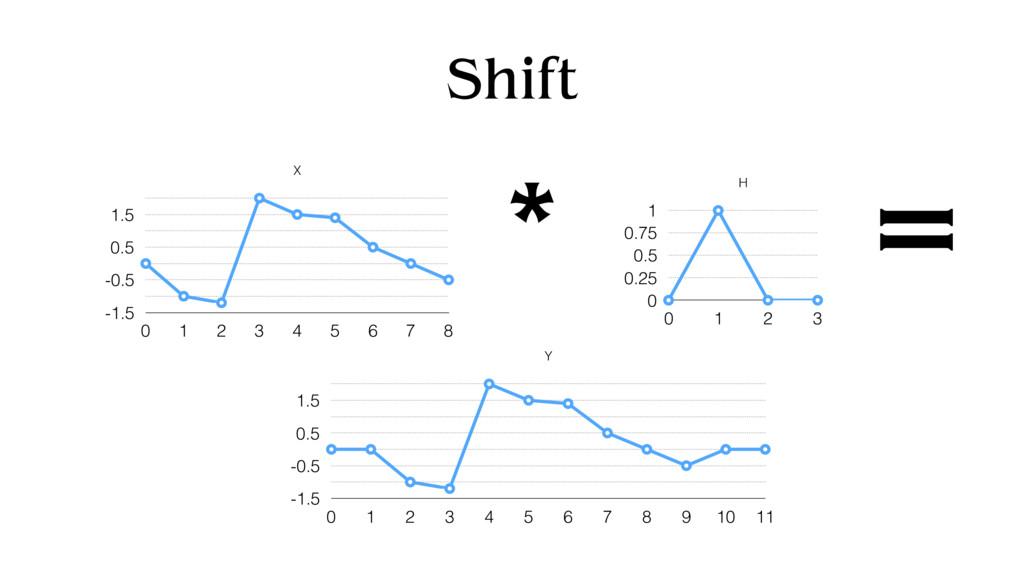 Shift X -1.5 -0.5 0.5 1.5 0 1 2 3 4 5 6 7 8 H 0...
