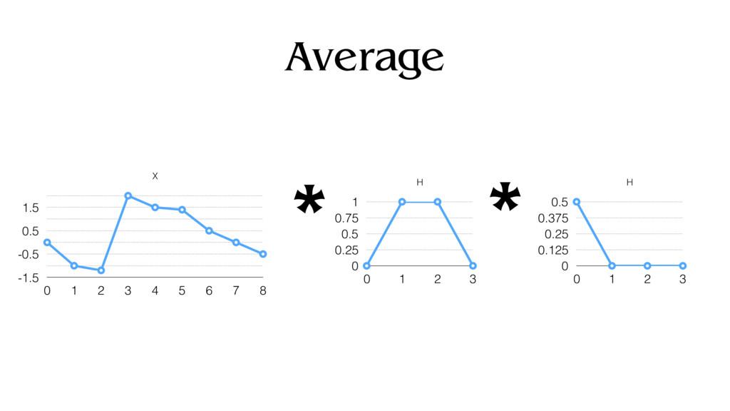 Average X -1.5 -0.5 0.5 1.5 0 1 2 3 4 5 6 7 8 H...
