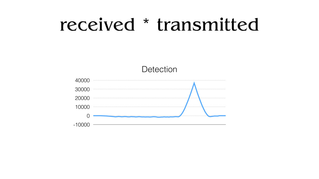 received * transmitted Detection -10000 0 10000...
