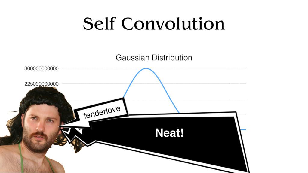 Self Convolution Gaussian Distribution 0 750000...