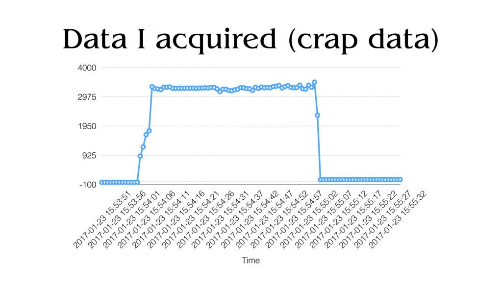 Data I acquired (crap data) -100 925 1950 2975 ...
