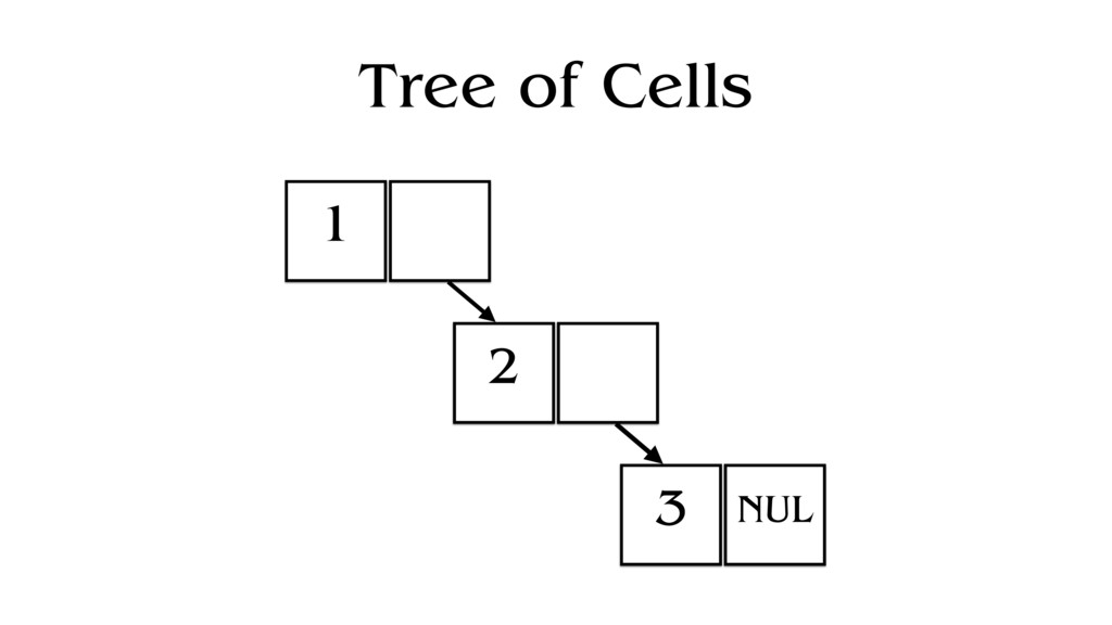 Tree of Cells 1 2 3 NUL