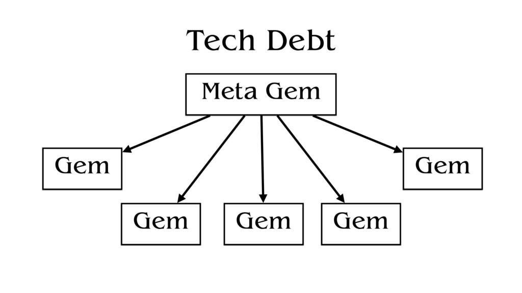 Tech Debt Gem Gem Gem Gem Gem Meta Gem