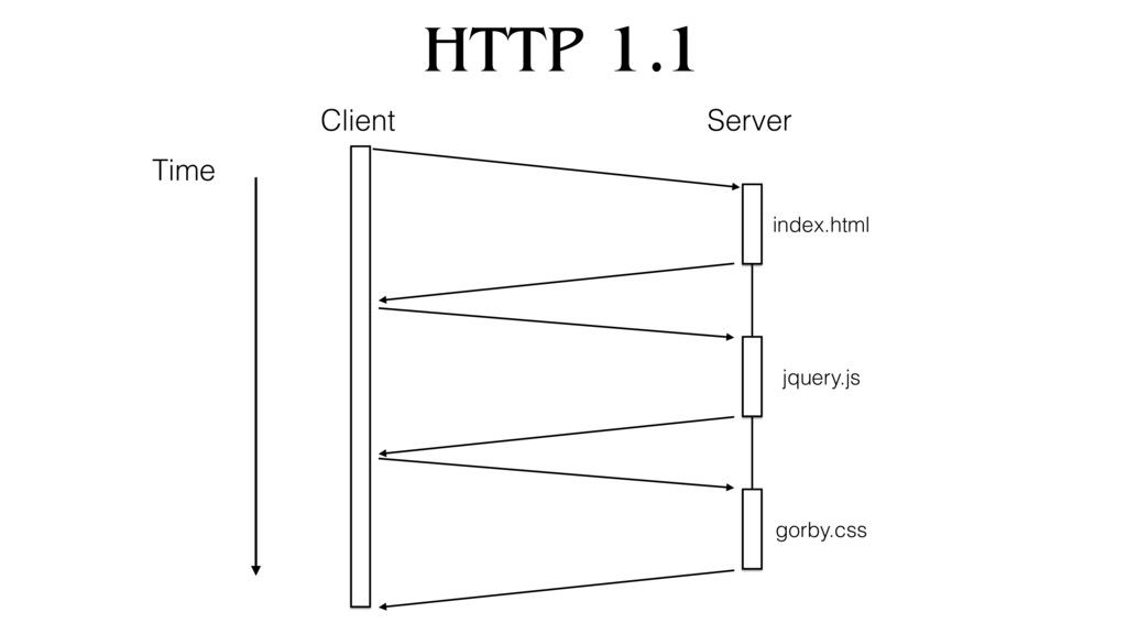 HTTP 1.1 Time index.html jquery.js gorby.css Cl...