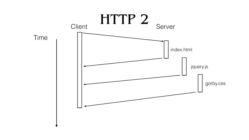 HTTP 2 Time index.html jquery.js gorby.css Clie...