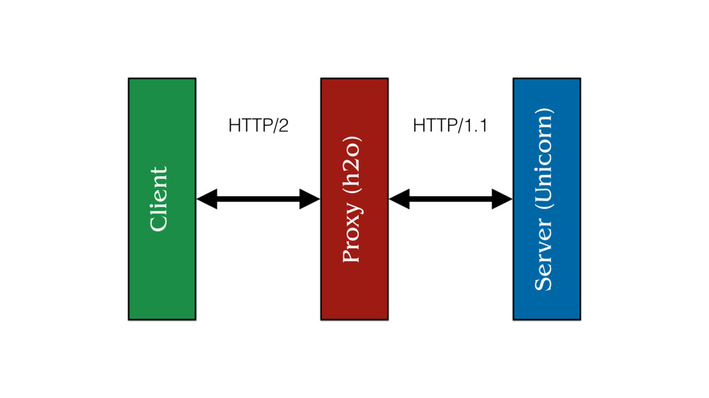 Server (Unicorn) Proxy (h2o) Client HTTP/2 HTTP...