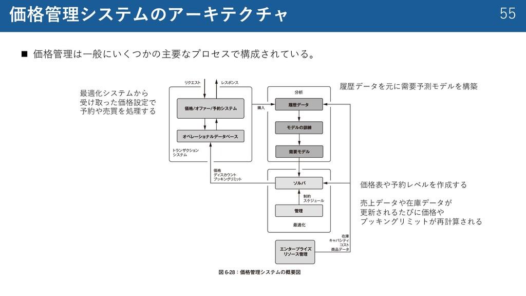 55 価格管理システムのアーキテクチャ n 価格管理は⼀般にいくつかの主要なプロセスで構成され...