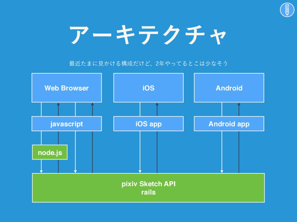 ΞʔΩςΫνϟ Web Browser pixiv Sketch API rails iOS ...