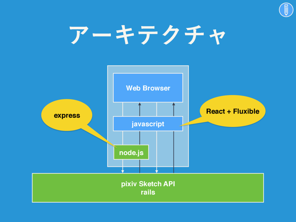 Web Browser pixiv Sketch API rails node.js java...