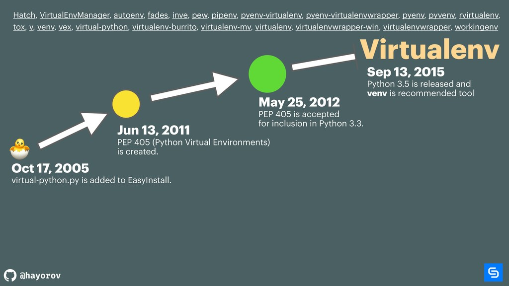 @hayorov Virtualenv Hatch, VirtualEnvManager, a...