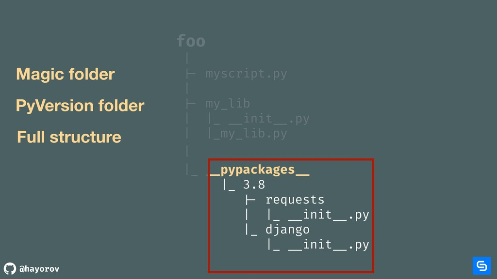 @hayorov foo | |- myscript.py | |- my_lib | |_...
